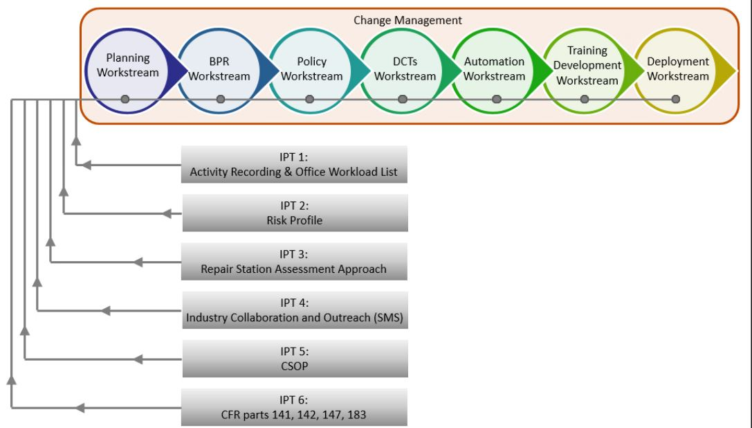 SASO Phase II B Segment 1a Workstreams relationship with each IPT
