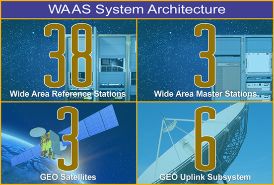 Satellite Navigation - WAAS - How It Works