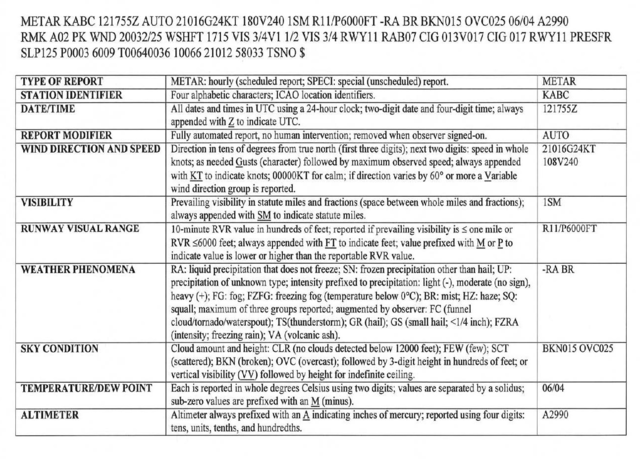 Aeronautical Information Manual - AIM - Meteorology
