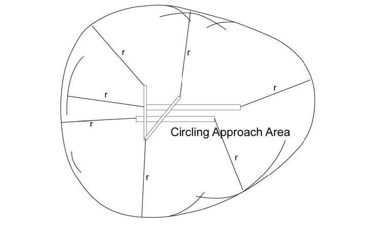 Demonstration of the circling radius