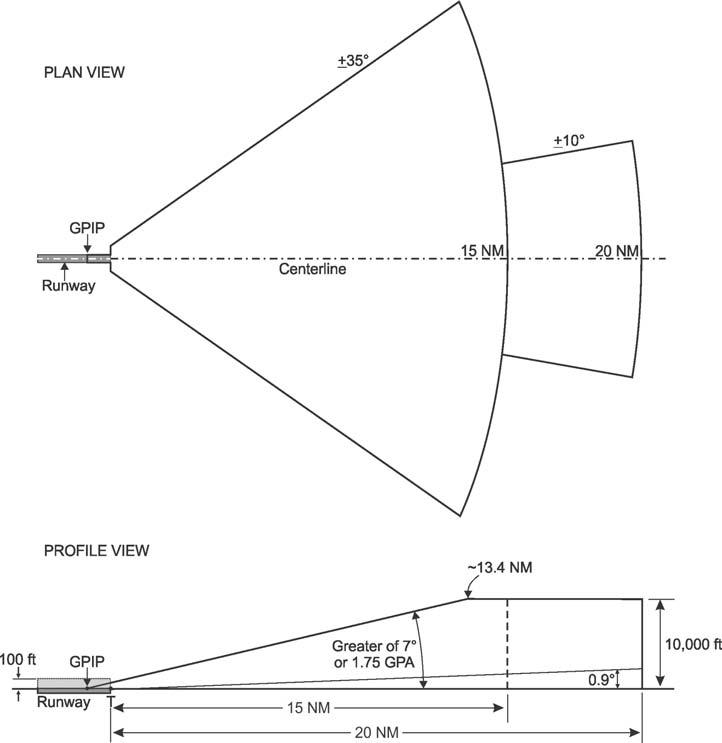 Aeronautical Information Manual - AIM - Navigation Aids