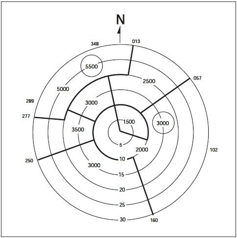 Enr 1 5 Holding Approach And Departure Procedures