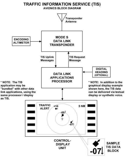 Enr 11 General Rules And Procedures Block Diagram Ndb A Graphic Depicting The Tis Avionics