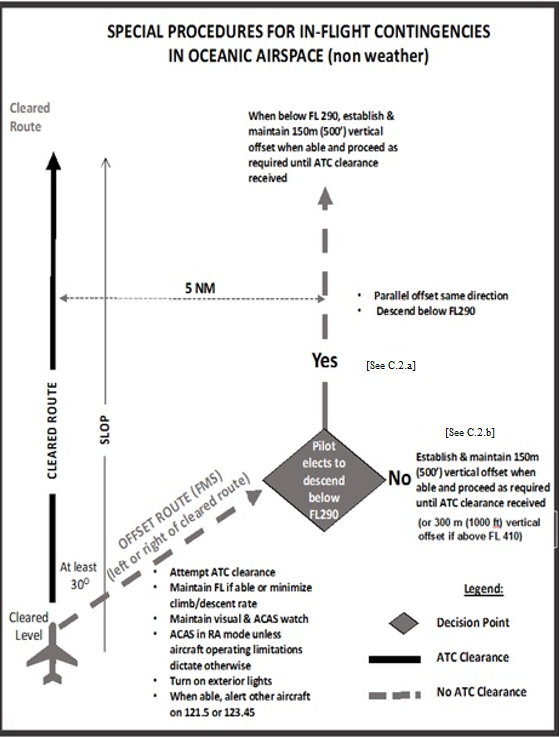 A graphic depicting the special procedures for in-flight contingencies in oceanic airspace (non weather).