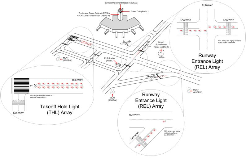 Runway Status Lights Pilot Reference Guide - Airport lighting diagram