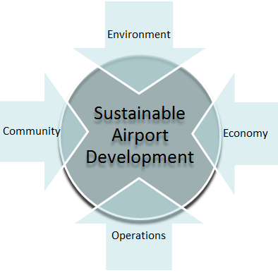 Sustainable airport development involves the environment, the economy, the community, and airport operations.