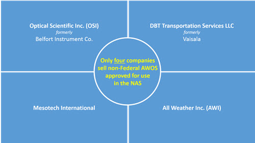 Only four companies sell non-federal AWOS approved for use in the NAS: Optical Scientific Inc. (OSI), formerly Belfort Instrument Co.; Mesotech International; DPT Transportation Services, formerly Vaisala; and All Weather Inc. (AWI)
