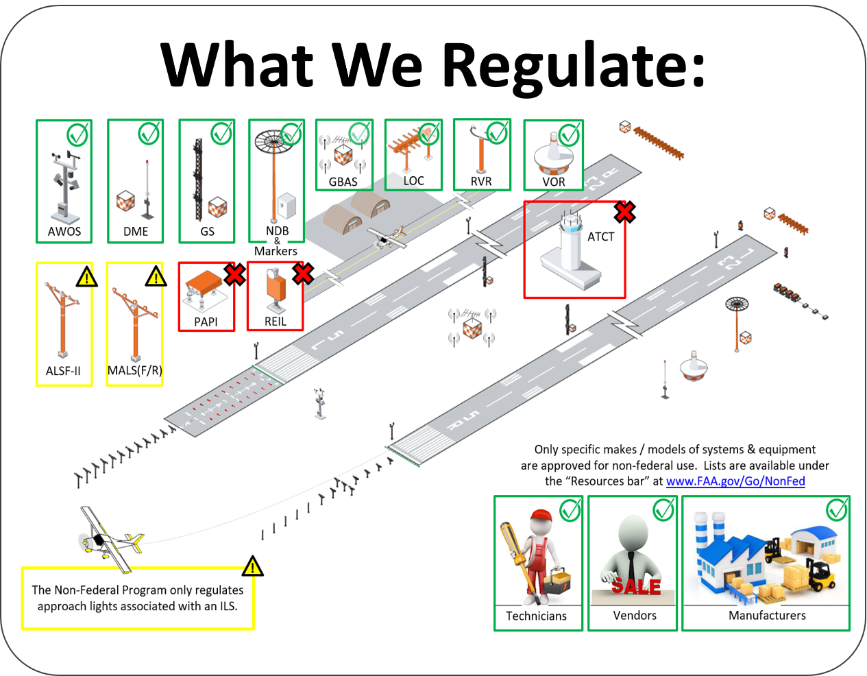 Diagram showing what we regulate
