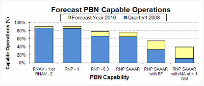 Graph detailing Forecast PBN Capable Operations
