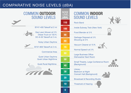 Comparative Noise Levels for common indoor and outdoor sound levels are sown on a scale up to 110 decibels.