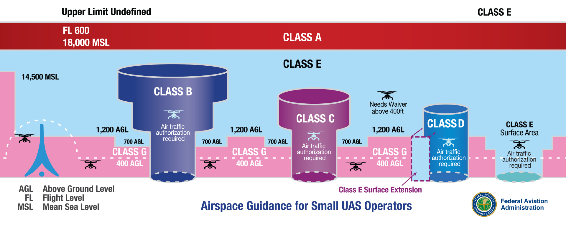classes of airspace
